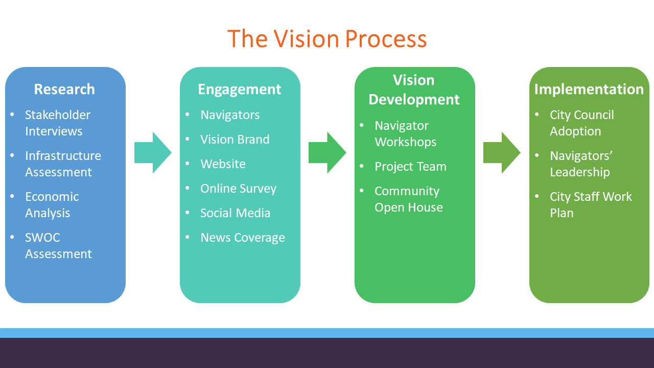 The Vision Process